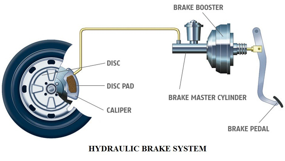 hydraulic brake system This article will discuss the service and adjustment of the shimano® hydraulic  disc brake systems.